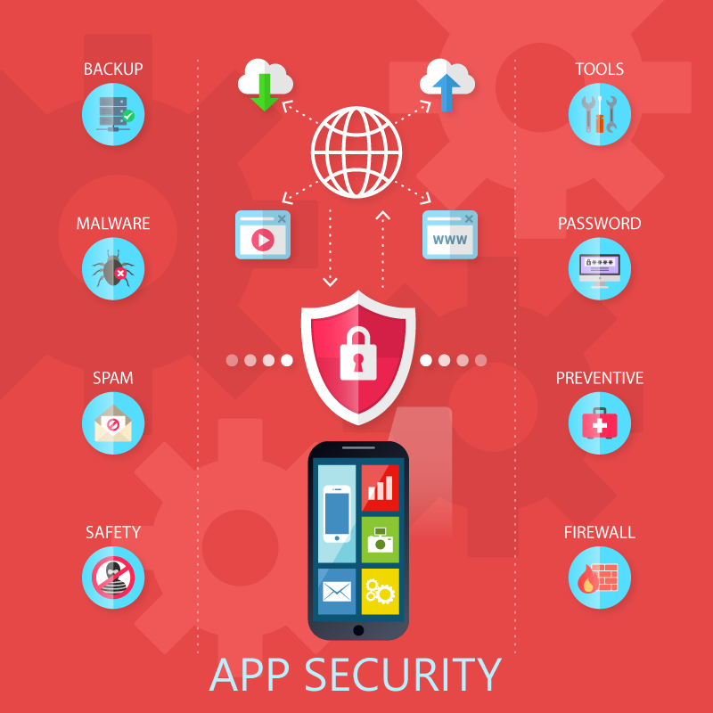 How to Protect Your App from Security Threats?