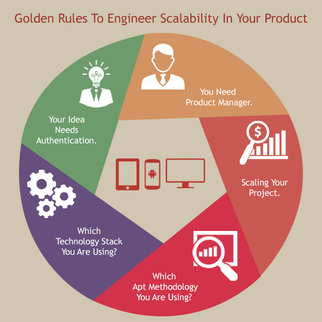 7 Golden rules to engineer scalability in your product