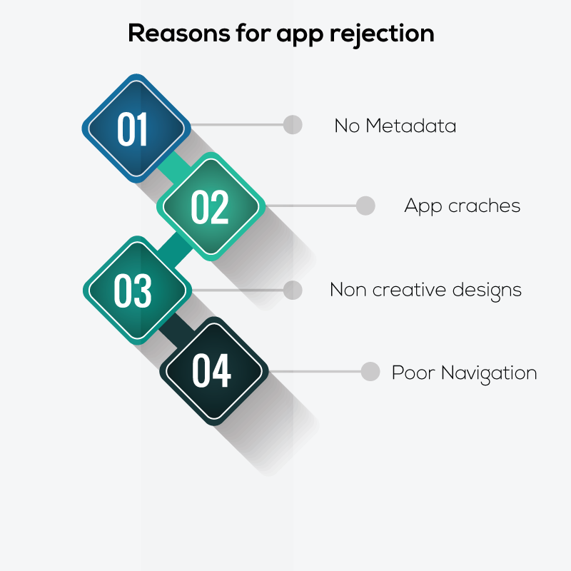 Easy tips for sailing through app store review