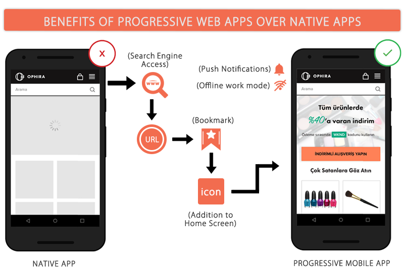 Top 10 features of Progressive Web Apps that can compete against mobile apps