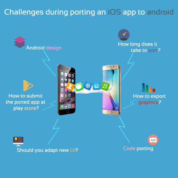 Challenges during porting an ios app to android