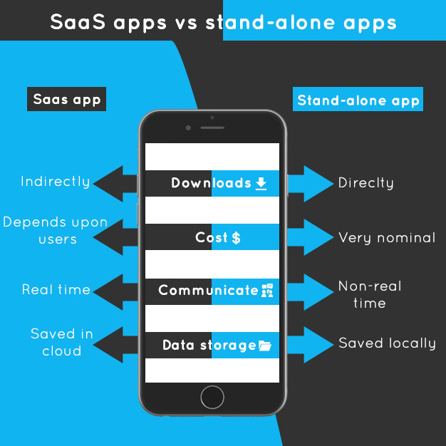 SaaS apps vs stand-alone apps