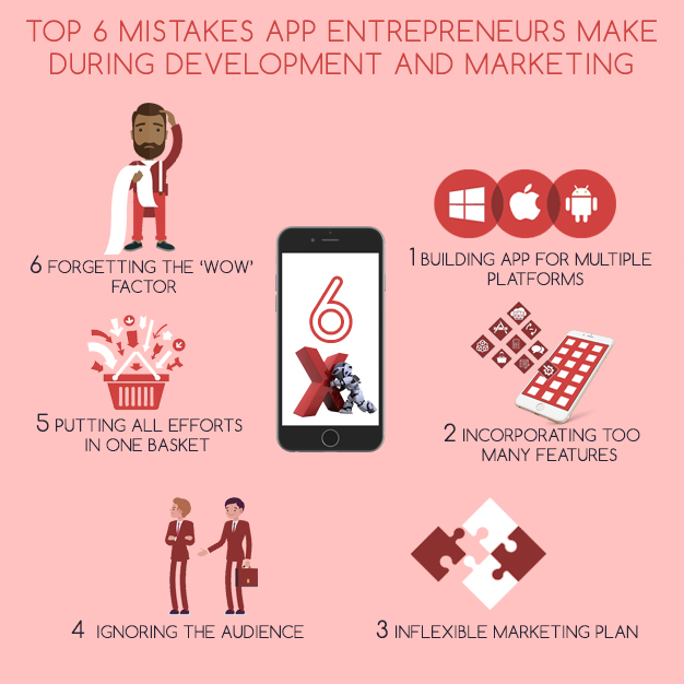 Top 6 Mistakes App Entrepreneurs Make during Development and Marketing