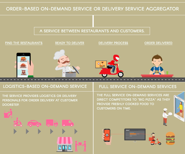 Order-based on-demand service or Delivery service aggregator