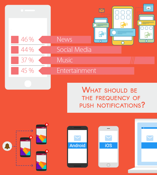 What should be the frequency of push notifications