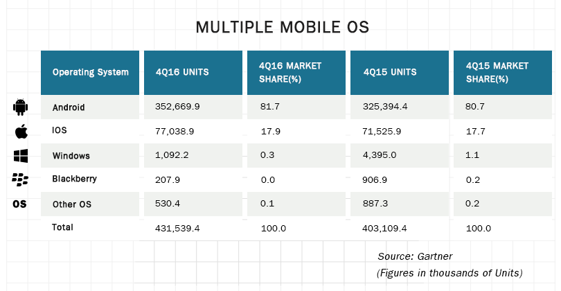 Multiple Mobile OS - Number of handsets