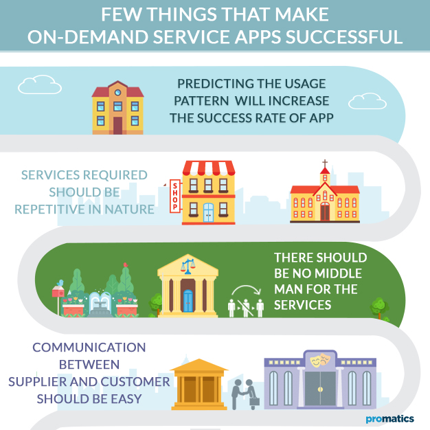 Few-things-that-make-On-demand-service-apps-successful - Promatics