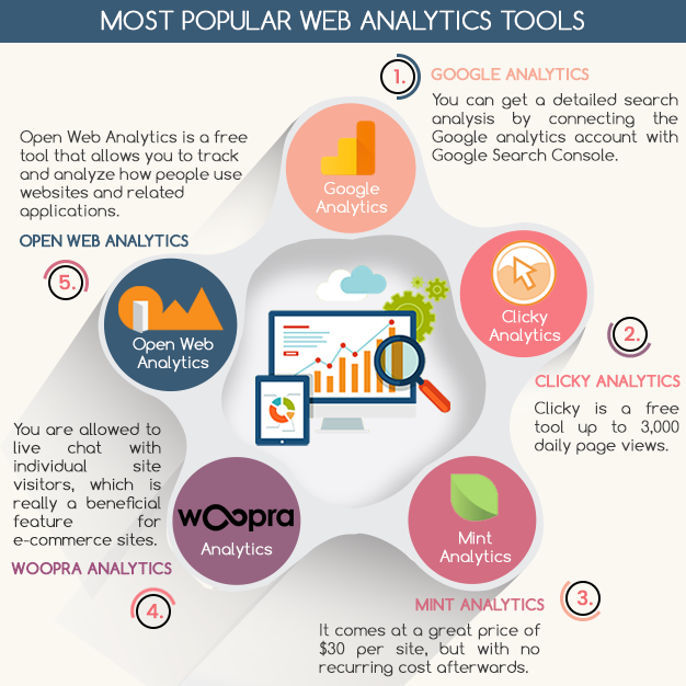 Most popular web analytics tools