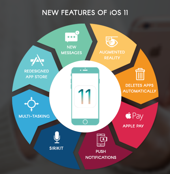 New features of iOS 11