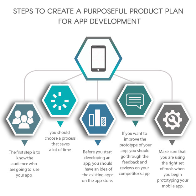 Steps to create a purposeful product plan for app development