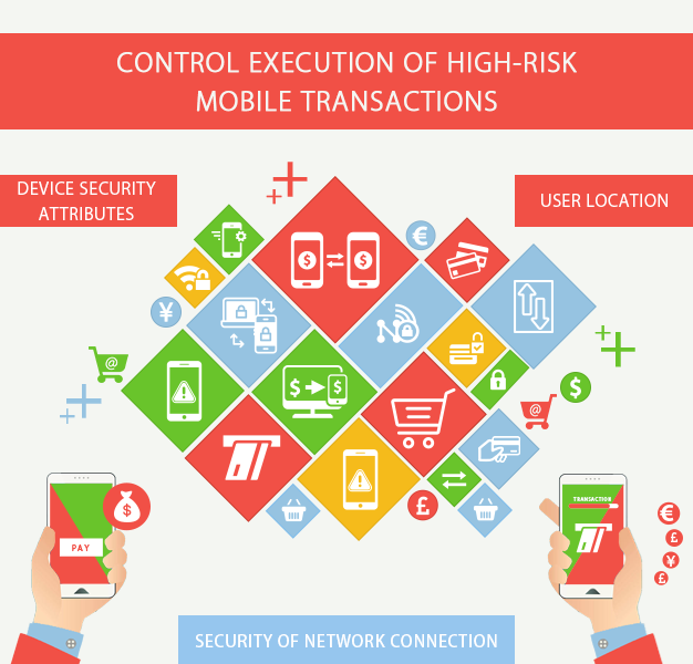 Control execution of high-risk mobile transactions
