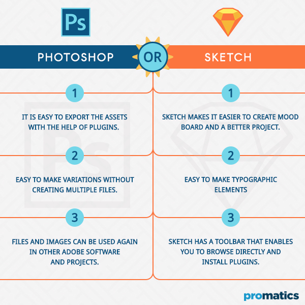 Photoshop or Sketch - Which to choose for mobile app designing