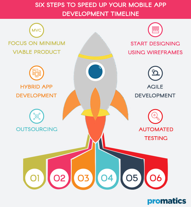 Six steps to speed up your mobile app development timeline