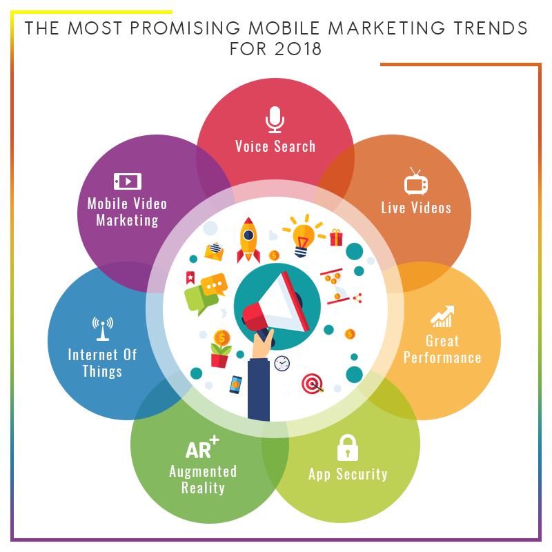 The most promising mobile marketing trends for 2018