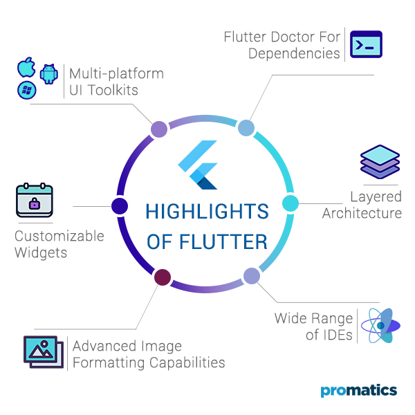 Highlights and features of Flutter