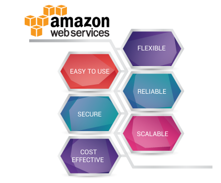 Amazon Web Services Solutions