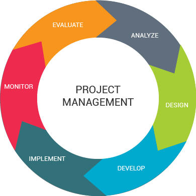 Image result for project management