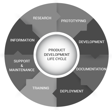 Software product development company outsource product for Product development corporation