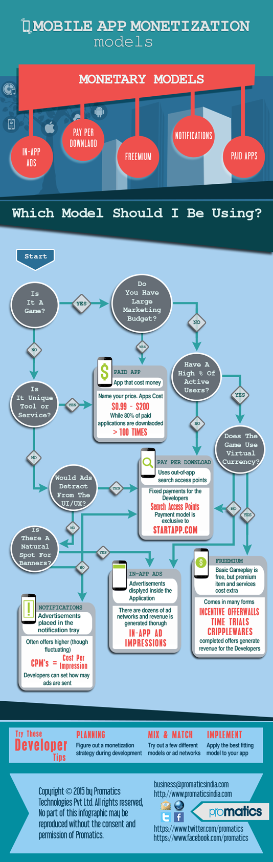 Strategy For Successful Mobile App Monetization