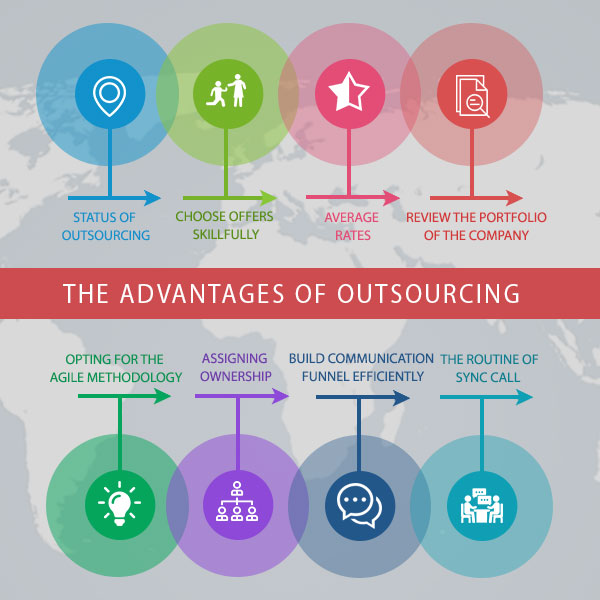 The advantages of outsourcing website development