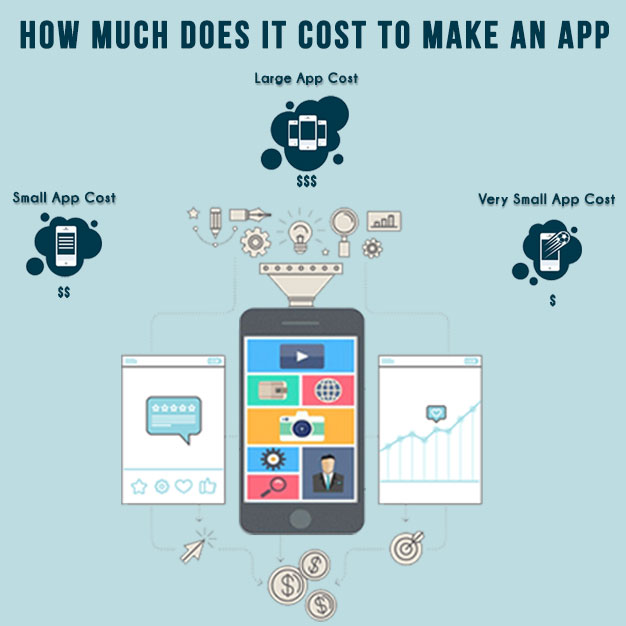 how much does it cost to fix an iphone screen cost of an app promatics technologies 3904