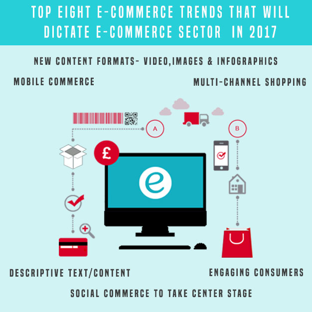 Top Eight Ecommerce Trends That Will Dictate Ecommerce Industry in 2017