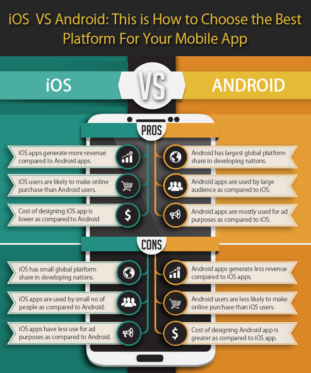 iOS vs Android : This is How to Choose the Best Platform For Your Mobile App