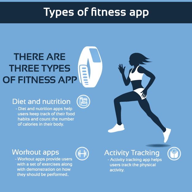 Types-of-fitness-app