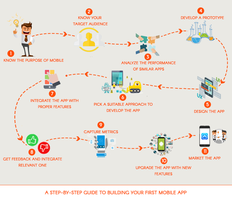 A Step-by-Step Guide to Building Your First Mobile App