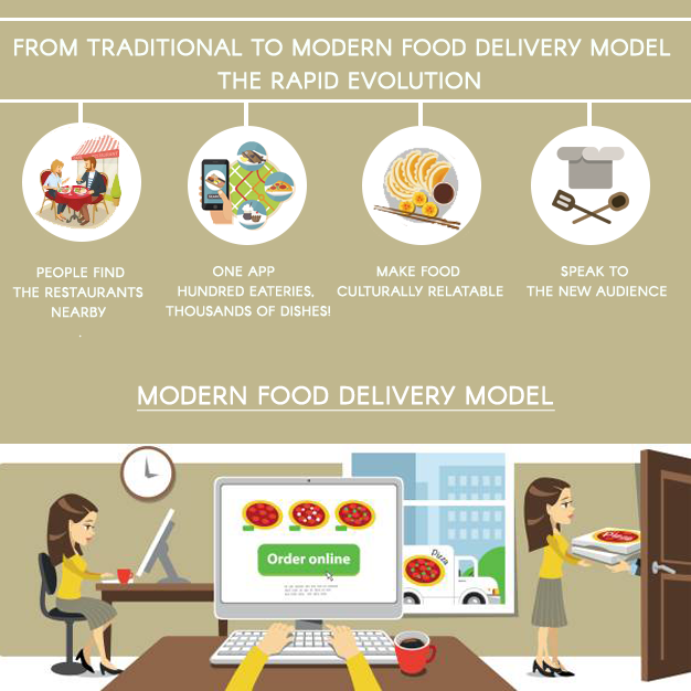 From traditional to modern food delivery model – the rapid evolution