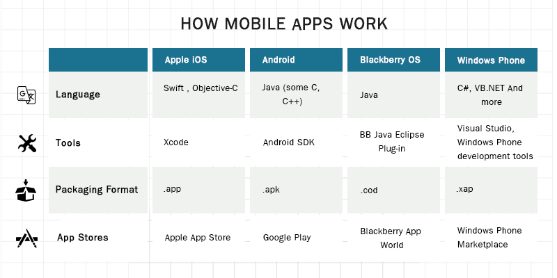 How Mobile Apps Work