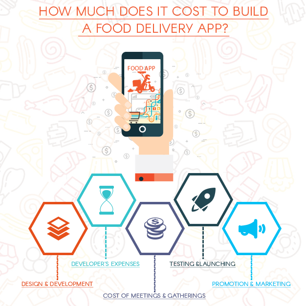 How much does it costs to build a food delivery app