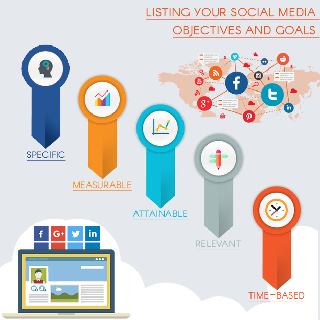 Listing your social media objectives and goals