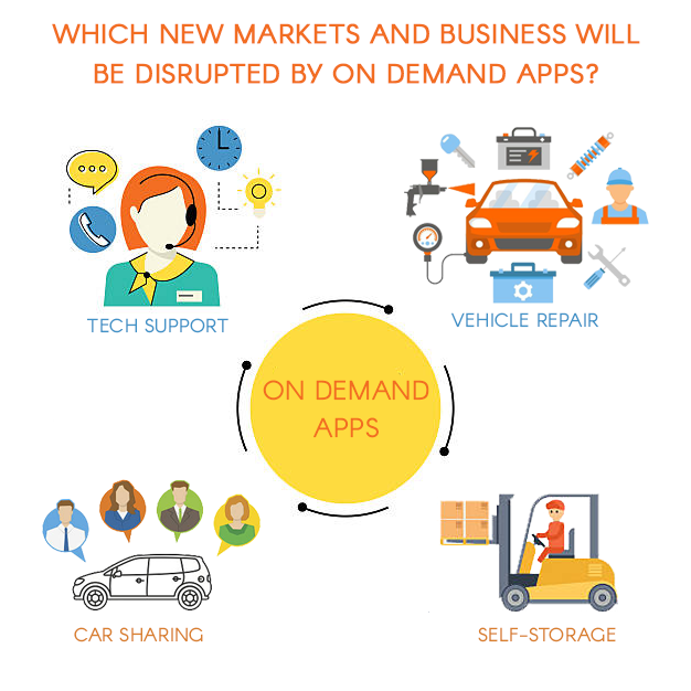 Which new markets and business will be disrupted by on demand apps
