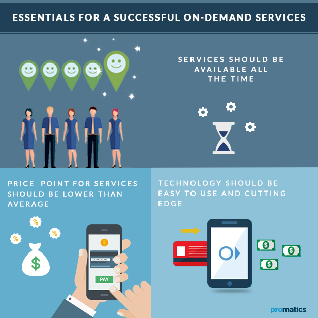 Essentials for-a-successful-on-demand-services-apps - Promatics Technologies