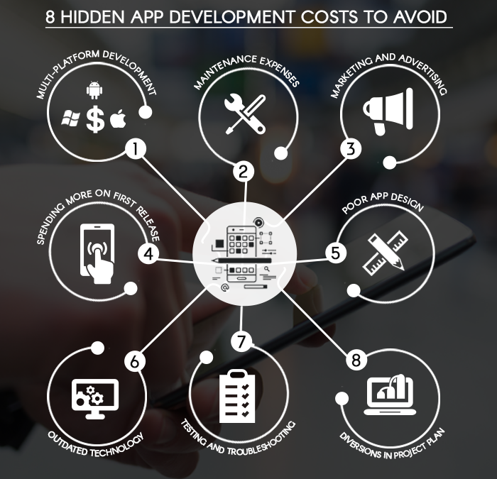 Eight hidden app development costs to avoid