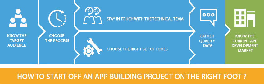 How to start off an app building project on the right foot - Promatics Technologies
