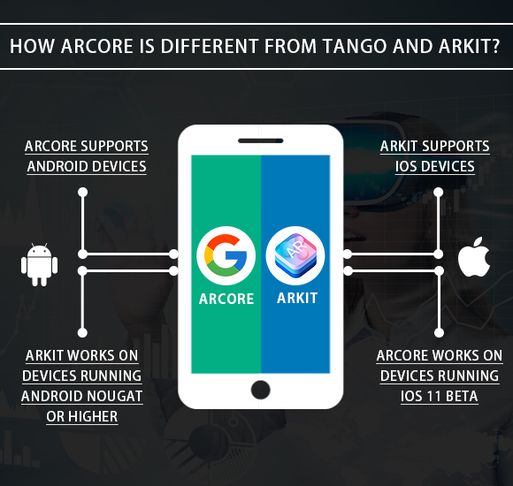 How ARCore is different from Tango and ARKit