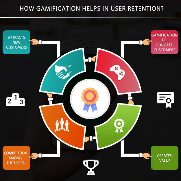 How gamification helps in user retention