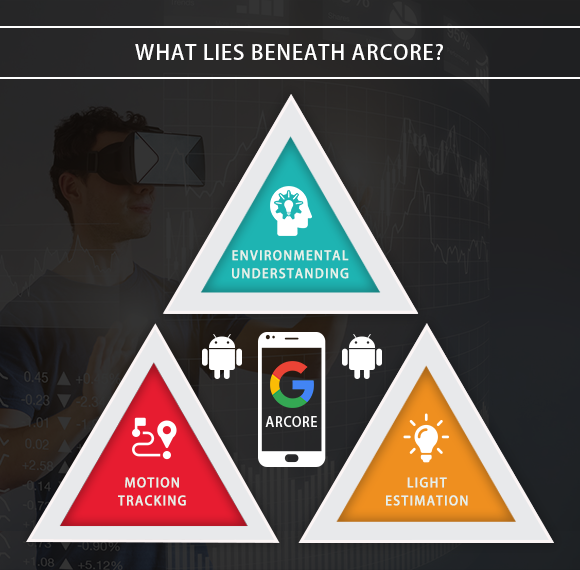 What lies beneath ARCore