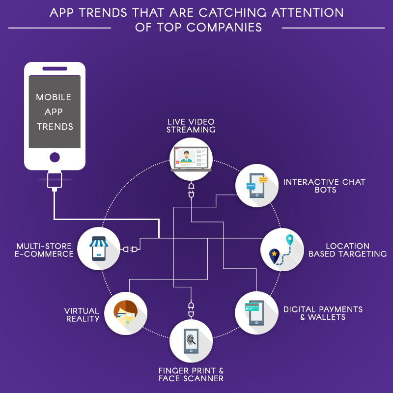 App Trends that are catching attention of top companies