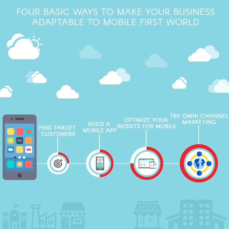 Four basic ways to make your business adaptable to mobile first world - Promatics Technologies