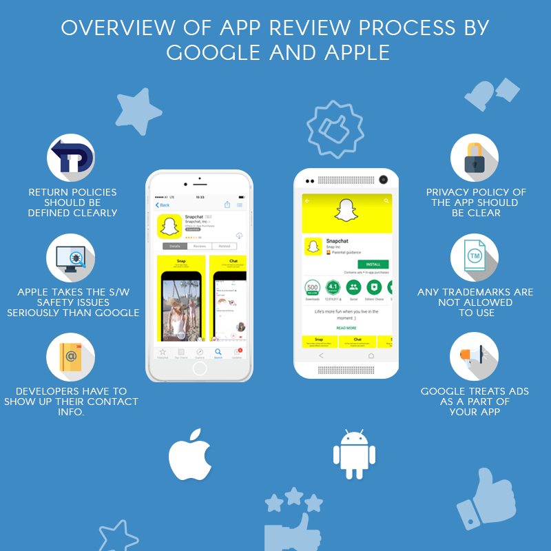 Overview of app review process by Google and Apple