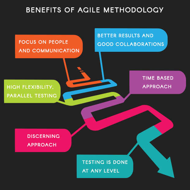 Benefits of Agile Methodology
