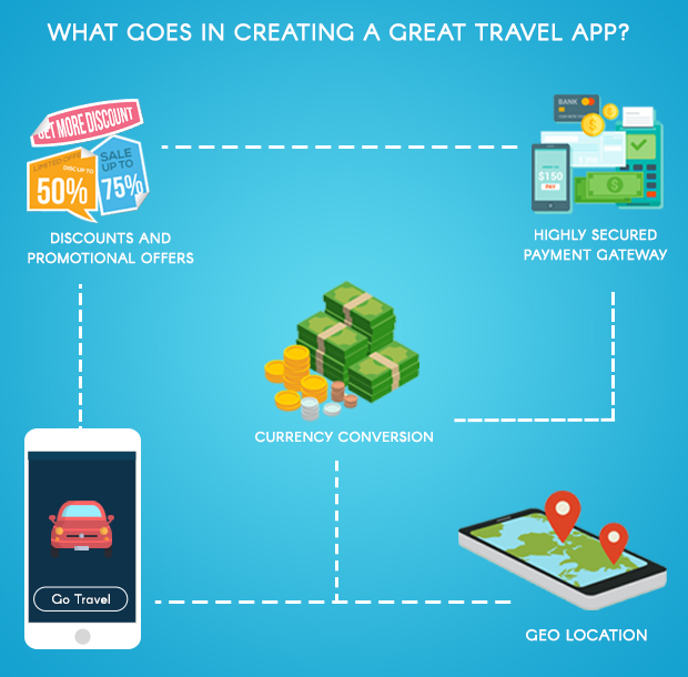 What goes in creating a great travel app
