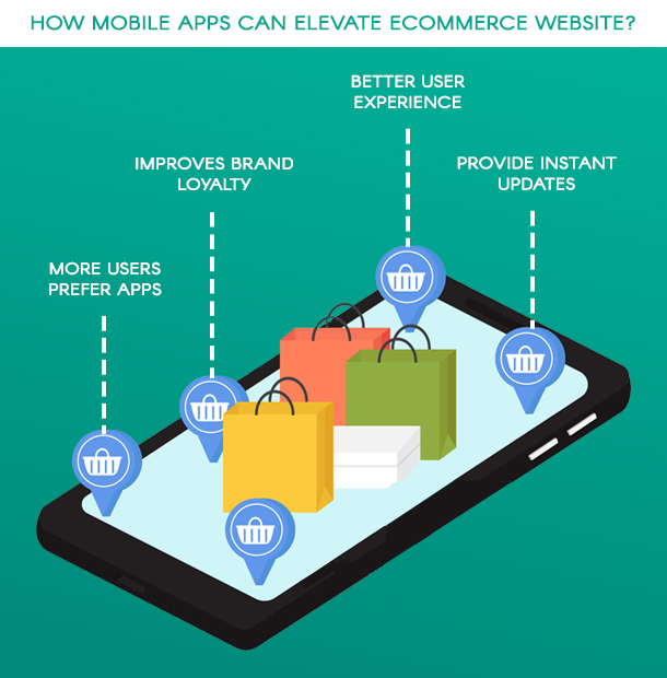 How mobile apps can elevate ecommerce website