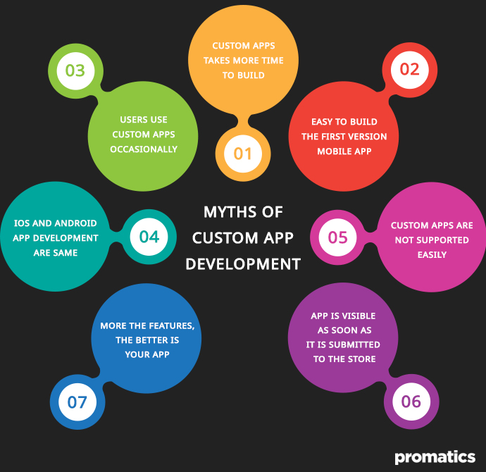 Myths of custom app development