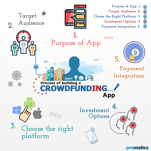 Process of building a crowdfunding app