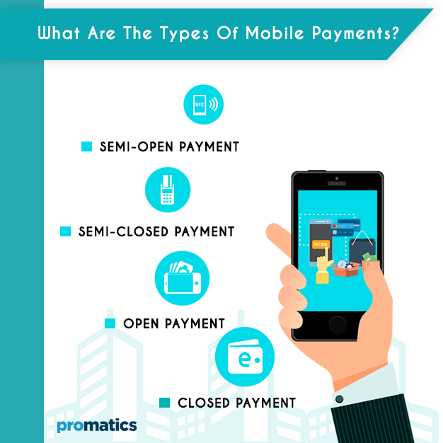 Types Of Mobile Payments