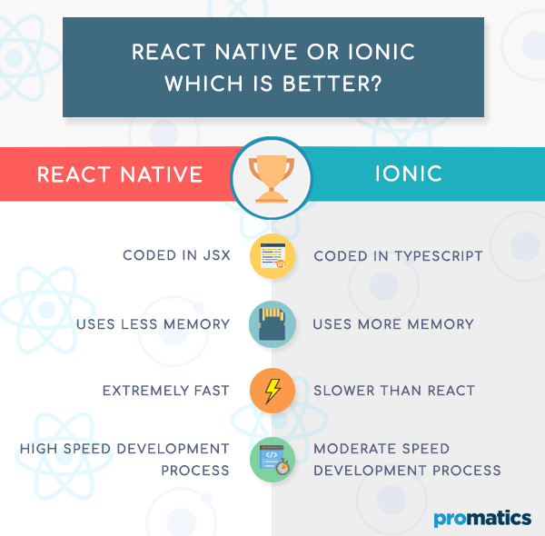 React Native or Ionic Which is better